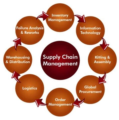 Three Reasons Why SAP Supply Chain Planning Is a Risk to